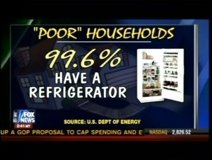 "Fox ""News"" asserts that you can't be poor and have a refrigerator. Image Source: Screen capture from Facebook."